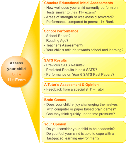 assess your child's 11 plus ability